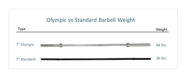 How Much Does an Olympics or Standard Barbell Weigh
